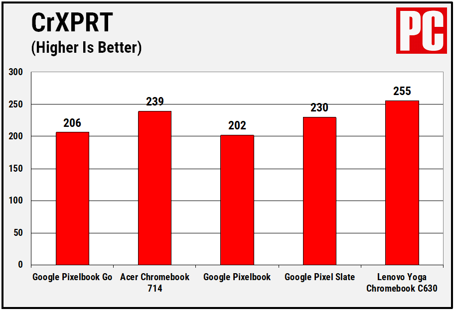 Google Pixelbook Go Performance Chart