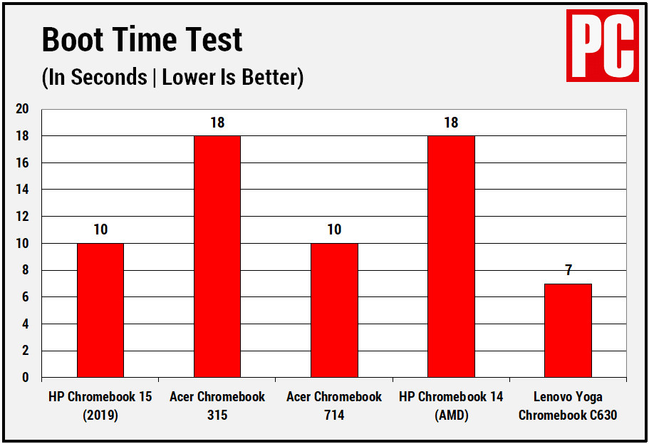 HP Chromebook 15 (Boot Time Test)