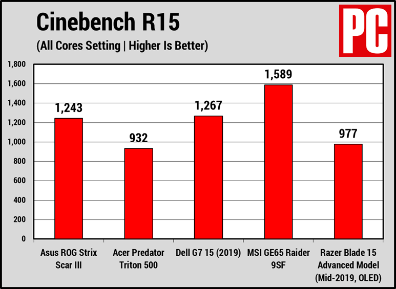 Asus ROG Strix Scar III (Cinebench)