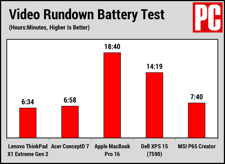 Lenovo ThinkPad X1 Extreme Gen 2 (Battery Test)