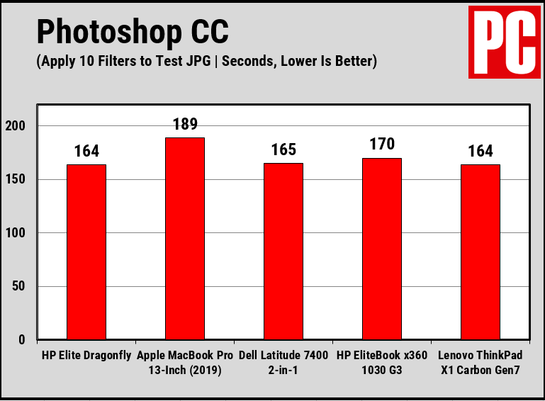 HP Elite Dragonfly Performance Chart