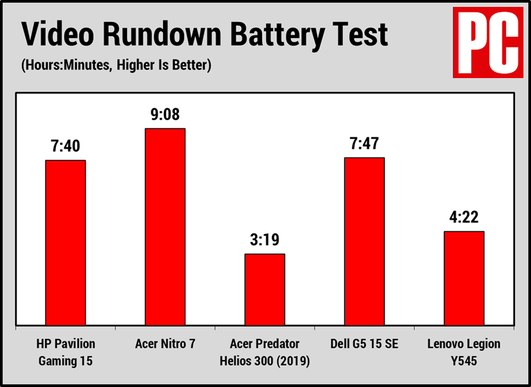 HP Pavilion Gaming 15 (Battery Test)