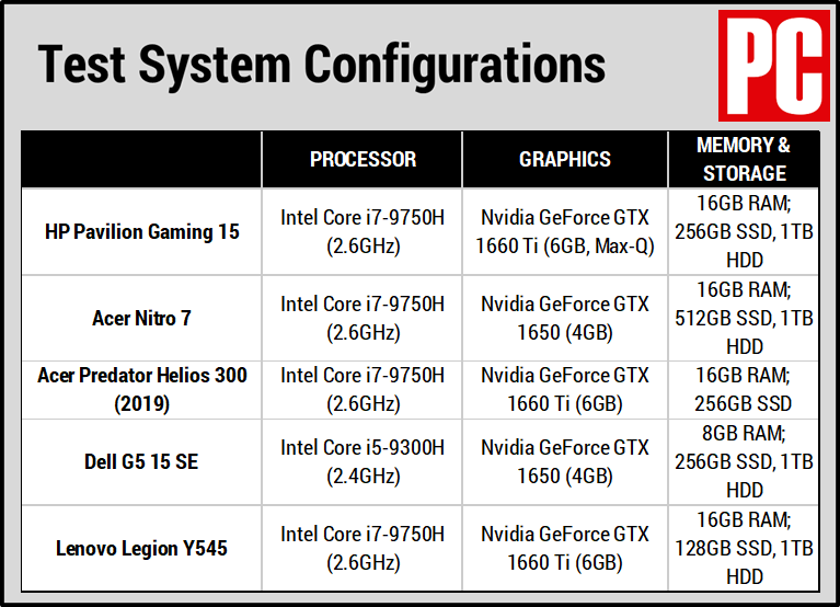 HP Pavilion Gaming 15 (Config Chart)